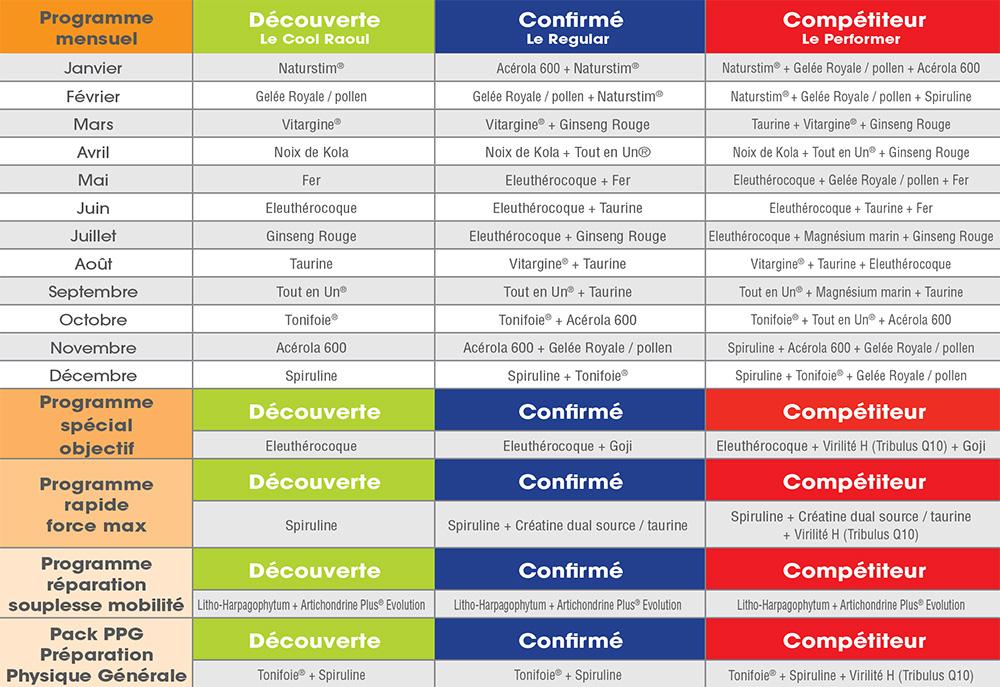 Programme nutritionnel pour sportifs - Fenioux MultiSports